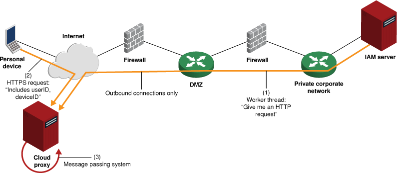 Cloud proxy architecture